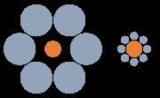 Lequel des deux cercles oranges est le plus grand ?